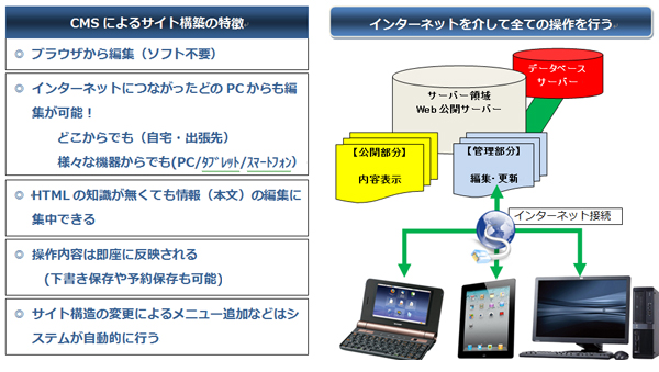 CMSによるサイト管理のイメージ